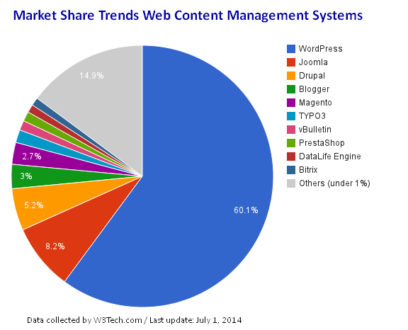 CMS Market Share Trends Chart 2014 / data by W3Tech.com