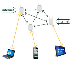 Planning and Implementing a Wi-Fi zone for your Town | vtrural org