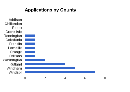 applications by county