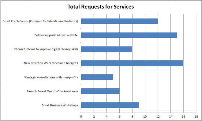 Popularity of Services in Vermont Digital Economy Project Applications